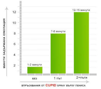 графика на клиничните изследвания направени върху спрея за задържане на еякулацията - Cupid Spray