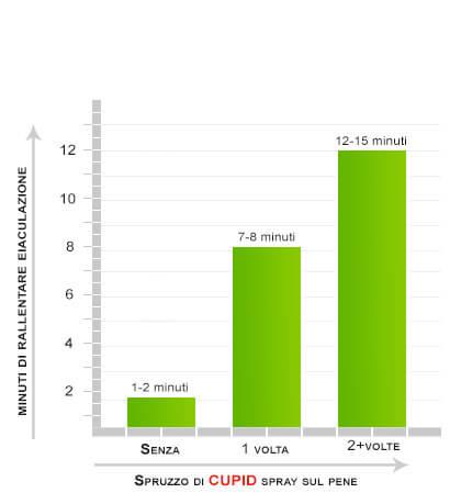 tempi di studi clinici condotti su l'eiaculazione ritenzione spruzzo - Spray Cupido