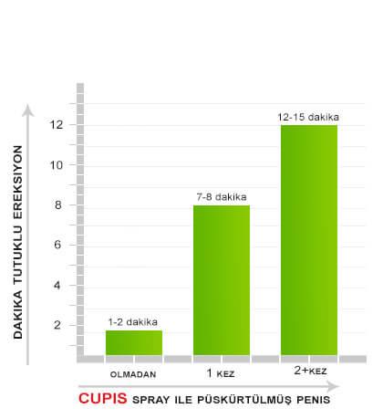 Sprey tutma boşalma üzerinde yapılan klinik çalışmaların zamanlaması - Cupid Sprey