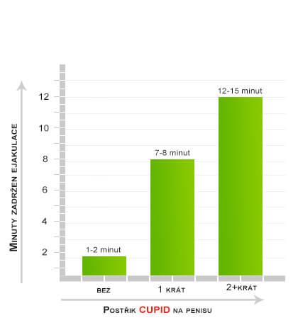 Načasování klinických studií provedených na retenční sprej ejakulace - Cupid Spray